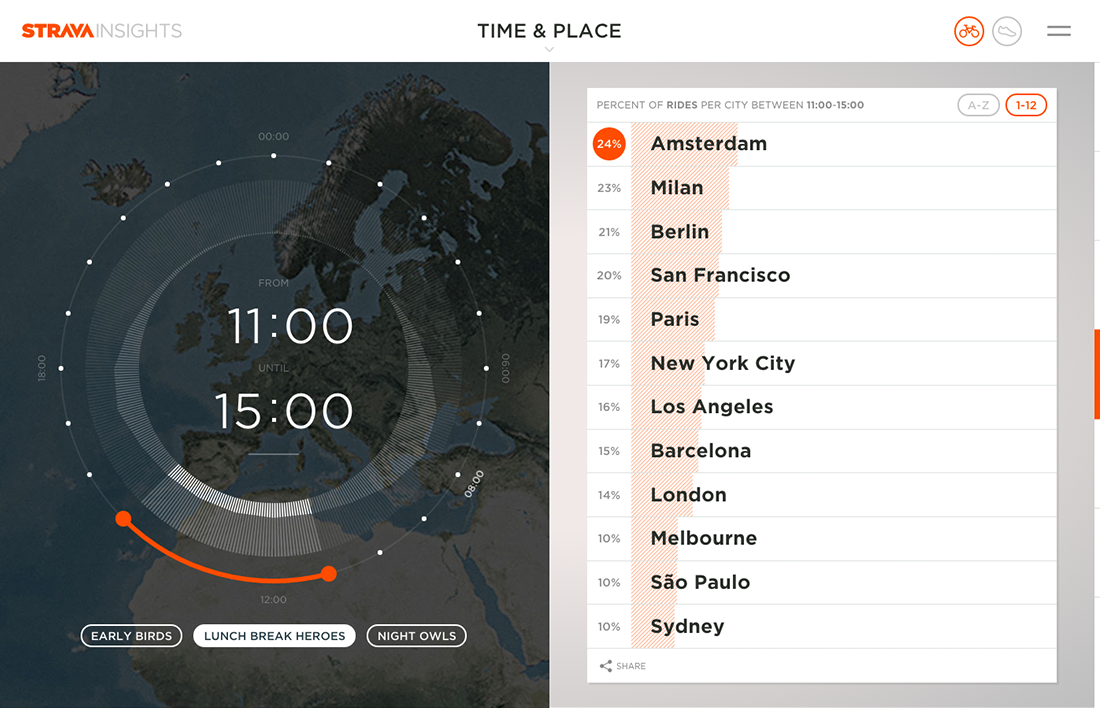 Strava - Strava Insights - Work - Image - 05